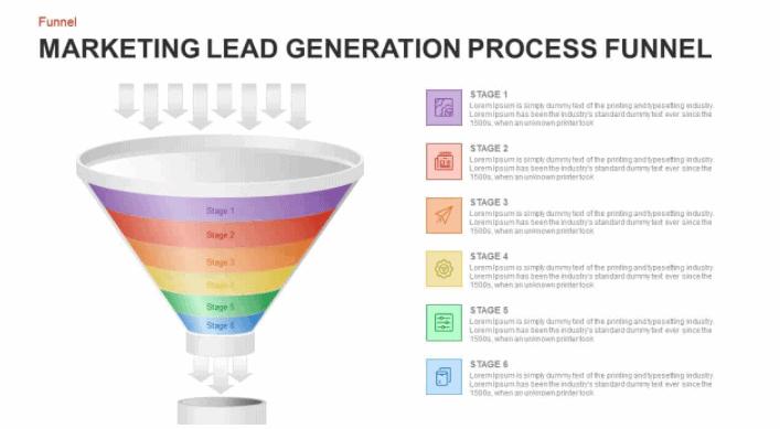 The Lead Funnel A Quick Guide